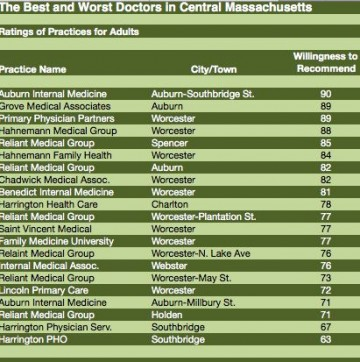 GoLocalWorcester | The Best and Worst Doctors in Central Mass